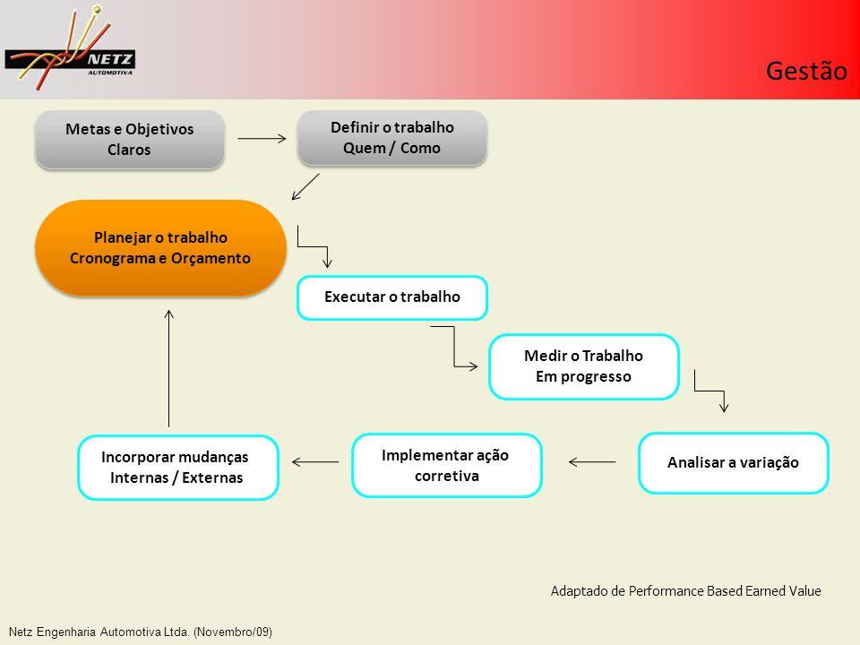 Netz Engenharia Automotiva Ltda. (Novembro/09) Gestão Definir o trabalho Quem / Como Definir o trabalho Quem / Como Planejar o trabalho Cronograma e O