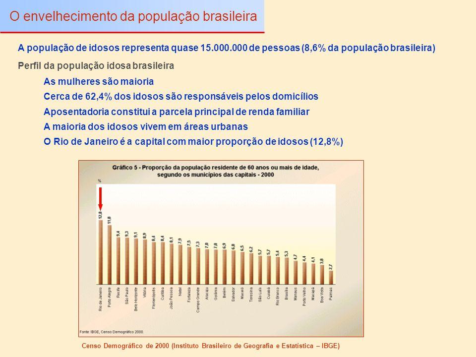 Aposentadoria constitui a parcela principal de renda familiar Perfil da população idosa brasileira O envelhecimento da população brasileira As mulhere