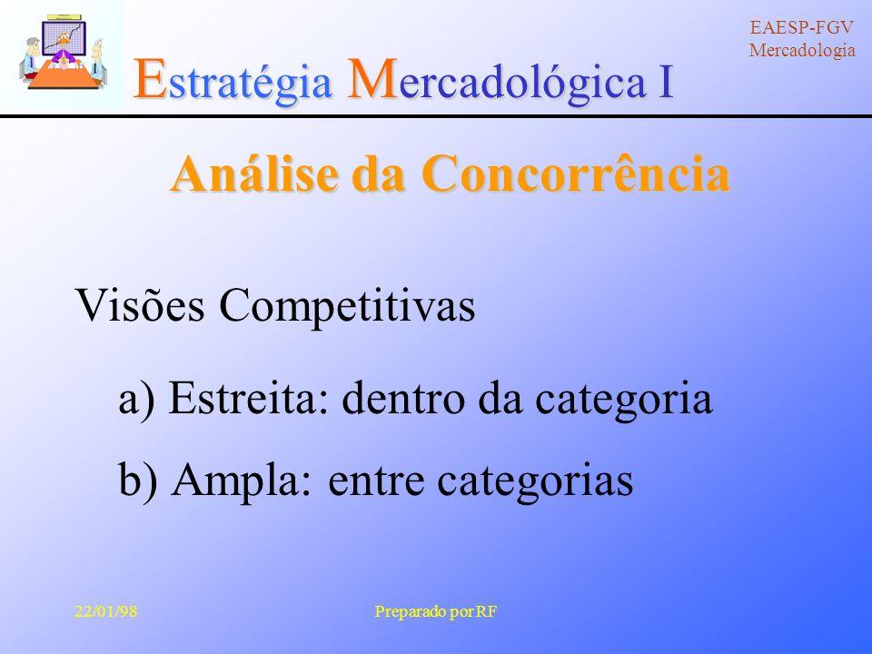 E stratégia M ercadológica I EAESP-FGV Mercadologia 22/01/98Preparado por RF Análise da Concorrência Conjunto Competitivo A concorrência é governada pelo comportamento do consumidor Os intermediários de marketing podem determinar o conjunto competitivo