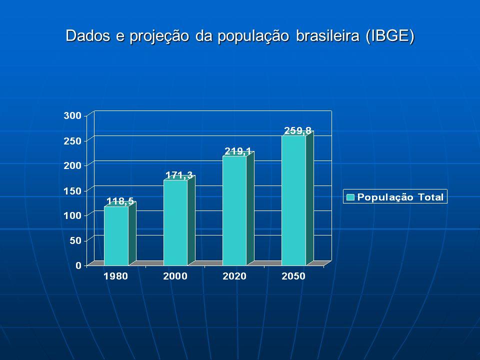 Observem que dos 118,5 milhões de pessoas a população atinge 171,3 milhões em apenas 20 anos, a projeção para 2020 é a de que cheguemos a 219,1 e em 2050 sejamos 259,8 milhões, em outras palavras, há uma diminuição da taxa de aumento populacional.