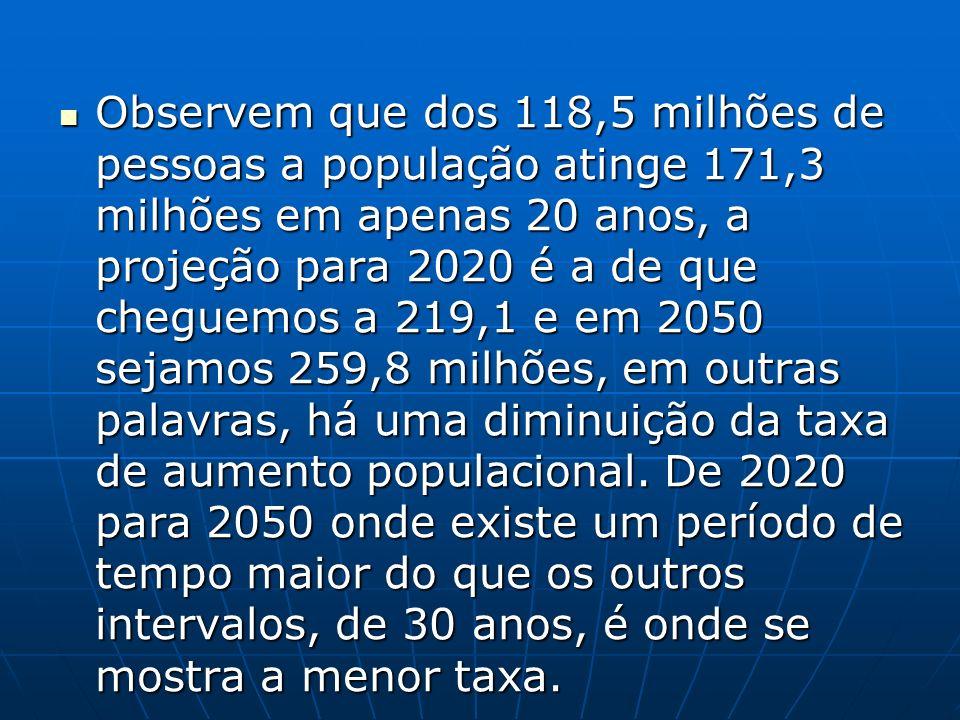Observem que dos 118,5 milhões de pessoas a população atinge 171,3 milhões em apenas 20 anos, a projeção para 2020 é a de que cheguemos a 219,1 e em 2