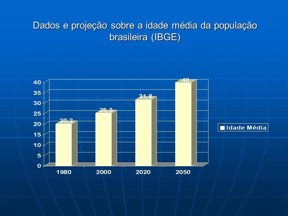 Houve um aumento gradual ao longo dos anos e no mesmo período sublinhado anteriormente, a tendência é de que a média da população brasileira que era de 20,2 anos atinja a média de 40 anos em 2050.