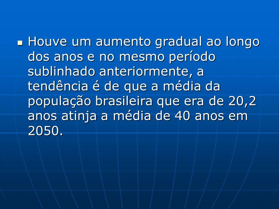 Houve um aumento gradual ao longo dos anos e no mesmo período sublinhado anteriormente, a tendência é de que a média da população brasileira que era d