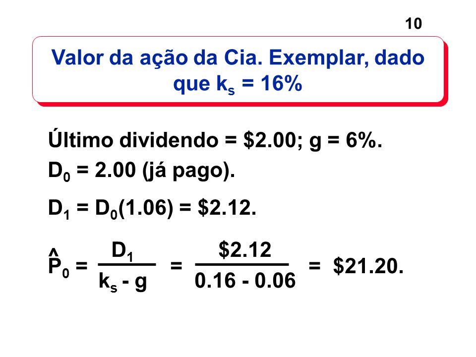 10 D 0 = 2.00 (já pago). D 1 = D 0 (1.06) = $2.12. P 0 = = = $21.20. Último dividendo = $2.00; g = 6%. Valor da ação da Cia. Exemplar, dado que k s =