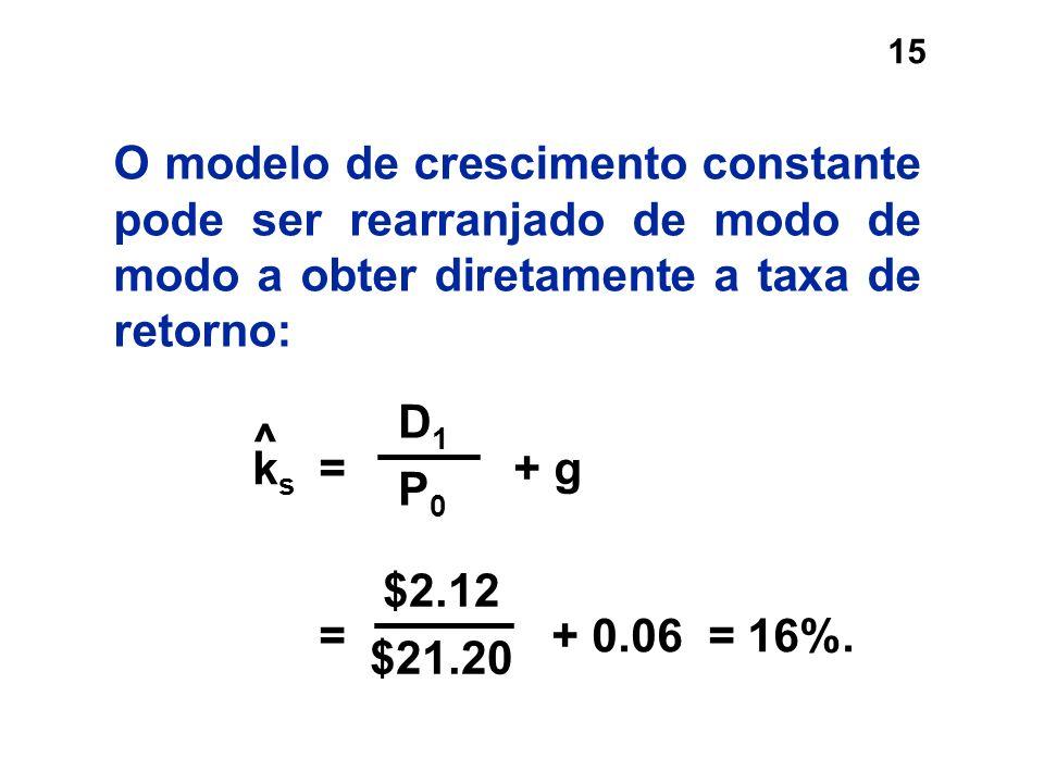15 O modelo de crescimento constante pode ser rearranjado de modo de modo a obter diretamente a taxa de retorno: $2.12 $21.20 k s = + g = + 0.06 = 16%