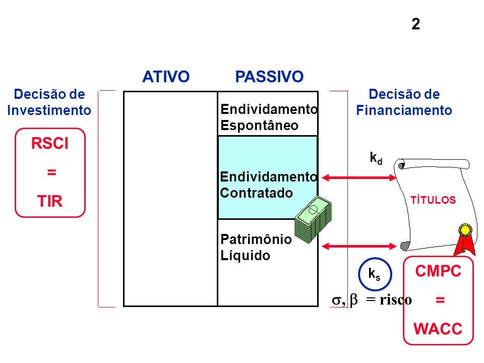 2 Endividamento Contratado Endividamento Espontâneo Patrimônio Líquido ATIVOPASSIVO Decisão de Investimento RSCI = TIR kdkd TÍTULOS CMPC = WACC Decisã