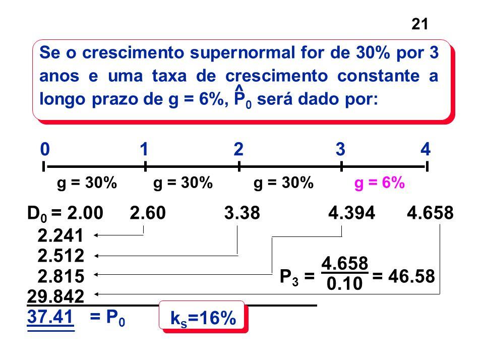 21 Se o crescimento supernormal for de 30% por 3 anos e uma taxa de crescimento constante a longo prazo de g = 6%, P 0 será dado por: ^ D 0 = 2.00 2.6