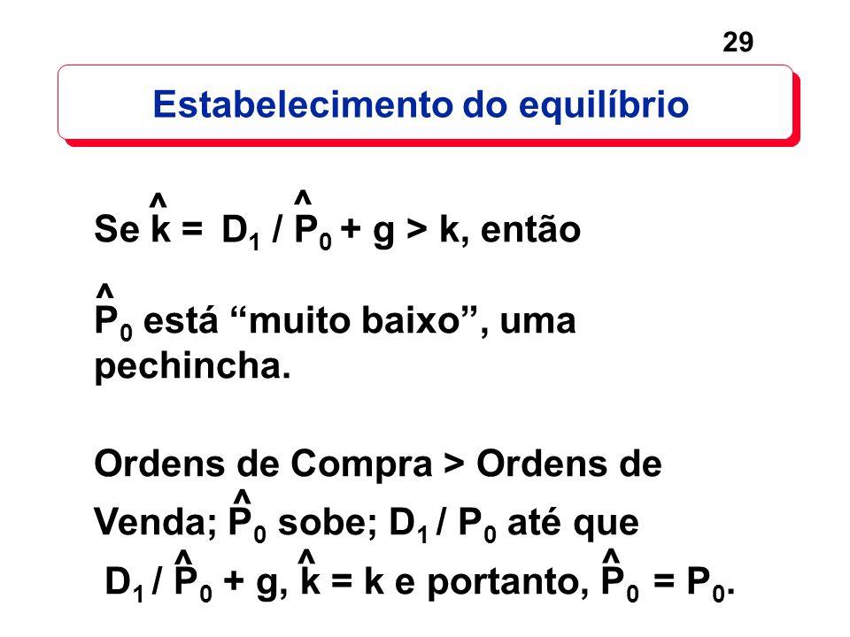 29 Estabelecimento do equilíbrio D 1 / P 0 Se k = + g > k, então P 0 está muito baixo, uma pechincha. Ordens de Compra > Ordens de Venda; P 0 sobe; D