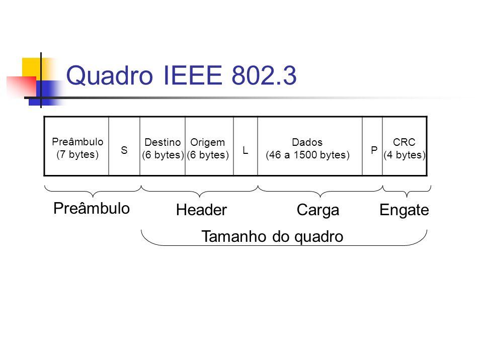 Quadro IEEE 802.3 Preâmbulo (7 bytes) S Destino (6 bytes) Origem (6 bytes) L Dados (46 a 1500 bytes) P CRC (4 bytes) Preâmbulo HeaderCargaEngate Tamanho do quadro