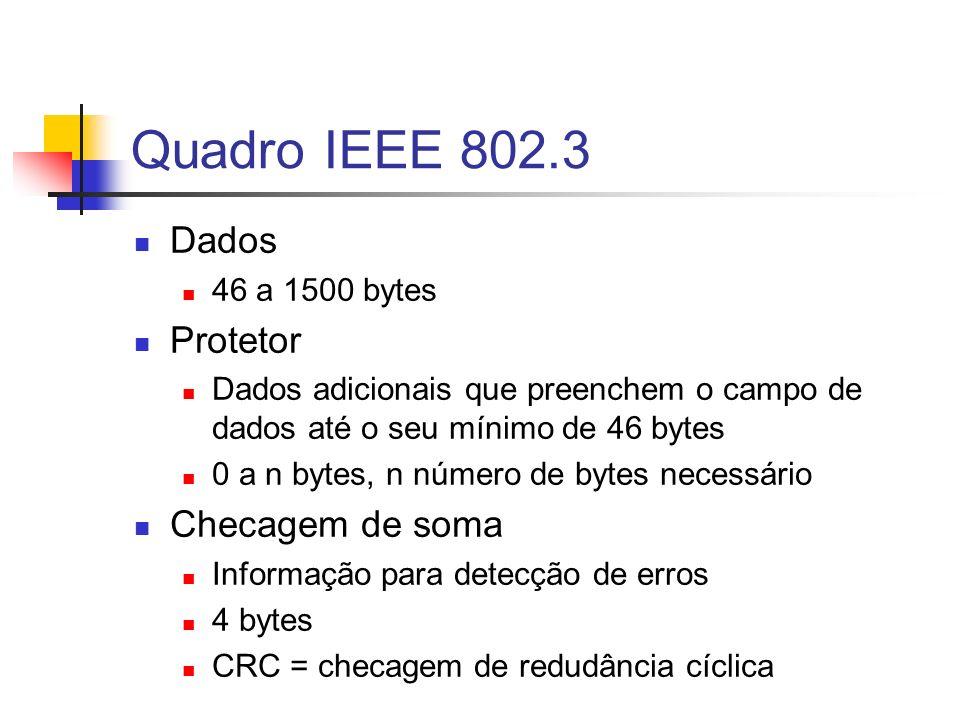 Quadro IEEE 802.3 Dados 46 a 1500 bytes Protetor Dados adicionais que preenchem o campo de dados até o seu mínimo de 46 bytes 0 a n bytes, n número de bytes necessário Checagem de soma Informação para detecção de erros 4 bytes CRC = checagem de redudância cíclica