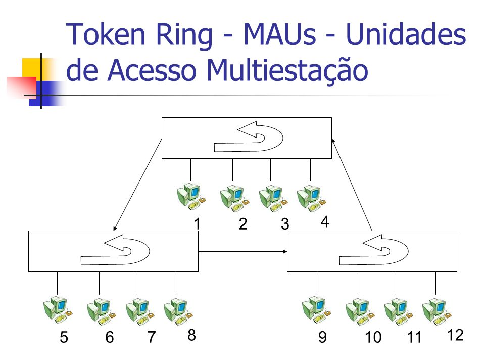 Token Ring - MAUs - Unidades de Acesso Multiestação 123 4 567 8 91011 12