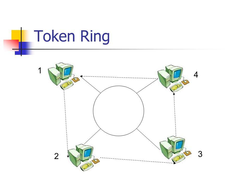 Token Ring 1 2 3 4