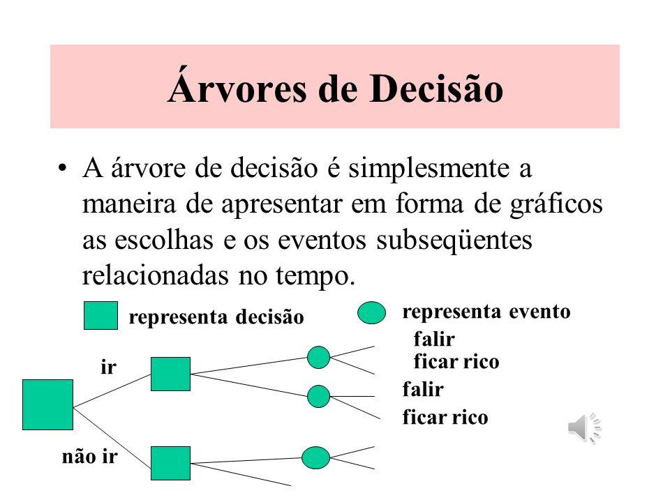 Diagrama de Influência Os diagramas de influência mapeiam as relações de causa e efeito. InvestirÊxitoLucro estratégia organização custos receitas O d