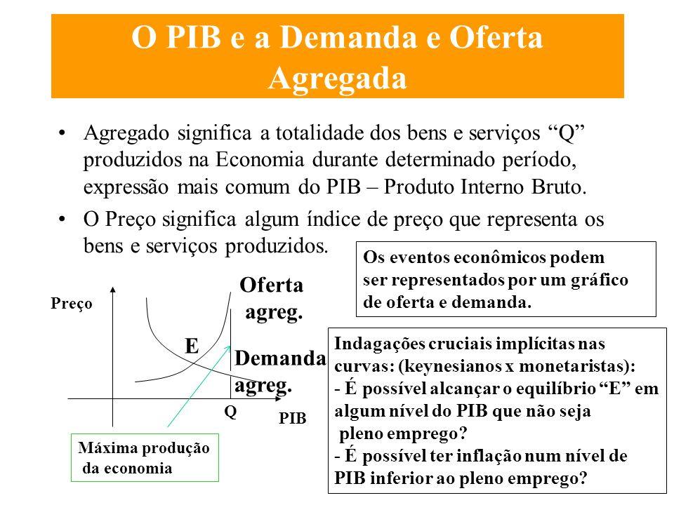 Políticas Governamentais O impacto das políticas macroeconômicas depende do comportamento dos indivíduos e das empresas, portanto não pode ignorar a m
