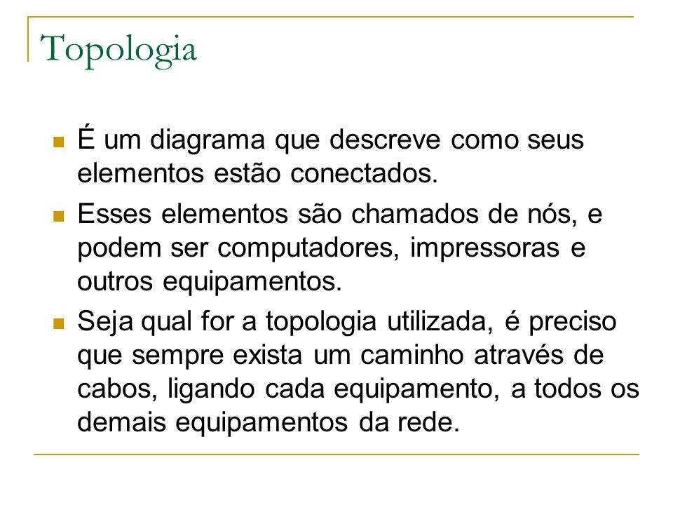Topologia É um diagrama que descreve como seus elementos estão conectados. Esses elementos são chamados de nós, e podem ser computadores, impressoras
