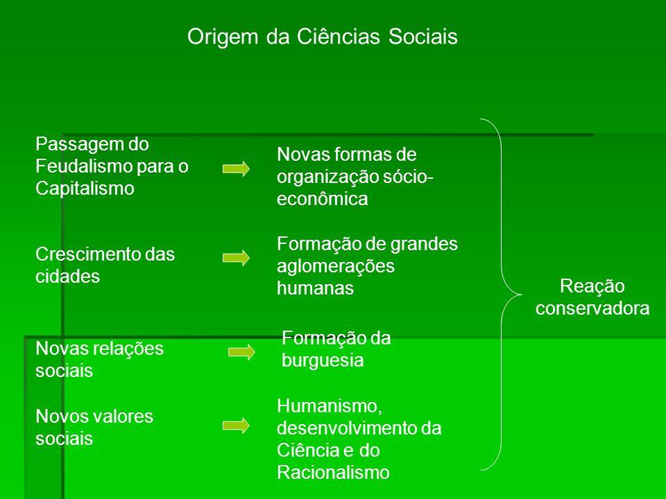 Origem da Ciências Sociais Passagem do Feudalismo para o Capitalismo Crescimento das cidades Novas relações sociais Novos valores sociais Reação conse