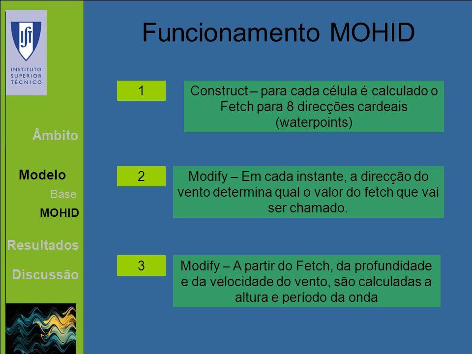 Âmbito Modelo Resultados Discussão Base MOHID Funcionamento MOHID 1 2 3 Construct – para cada célula é calculado o Fetch para 8 direcções cardeais (wa