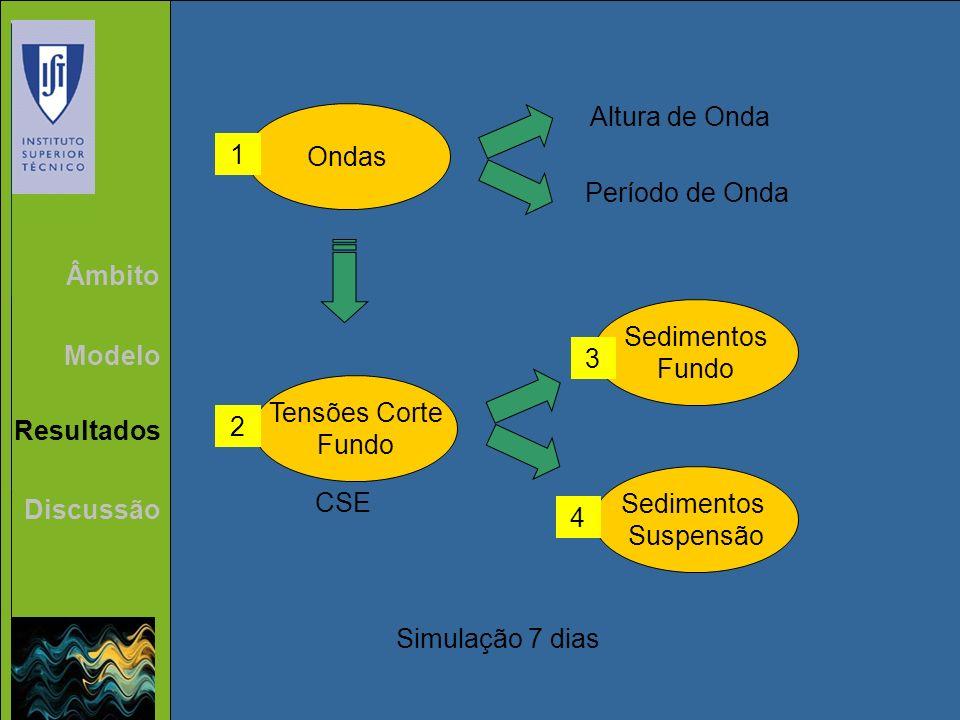 Âmbito Modelo Resultados Discussão Ondas Tensões Corte Fundo Sedimentos Suspensão Sedimentos Fundo 1 2 3 4 Altura de Onda Período de Onda Simulação 7
