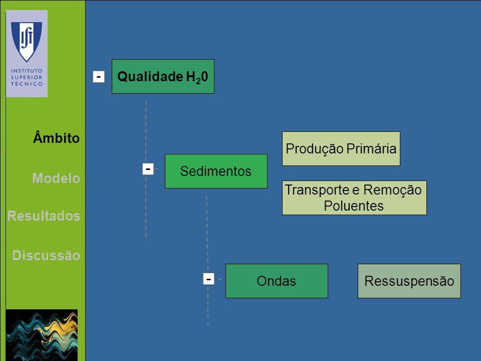 Âmbito Modelo Resultados Discussão Qualidade H 2 0 Sedimentos Produção Primária Transporte e Remoção Poluentes OndasRessuspensão