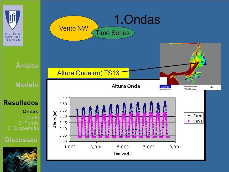 Âmbito Modelo Resultados Discussão 1.Ondas Vento NW Ondas T. Corte S. Fundo S. Suspensão Time Series Altura Onda (m) TS13