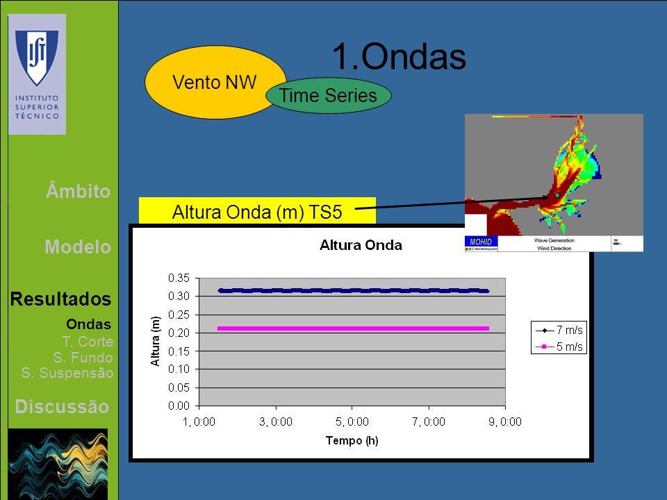 Âmbito Modelo Resultados Discussão 1.Ondas Vento NW Ondas T. Corte S. Fundo S. Suspensão Time Series Altura Onda (m) TS5