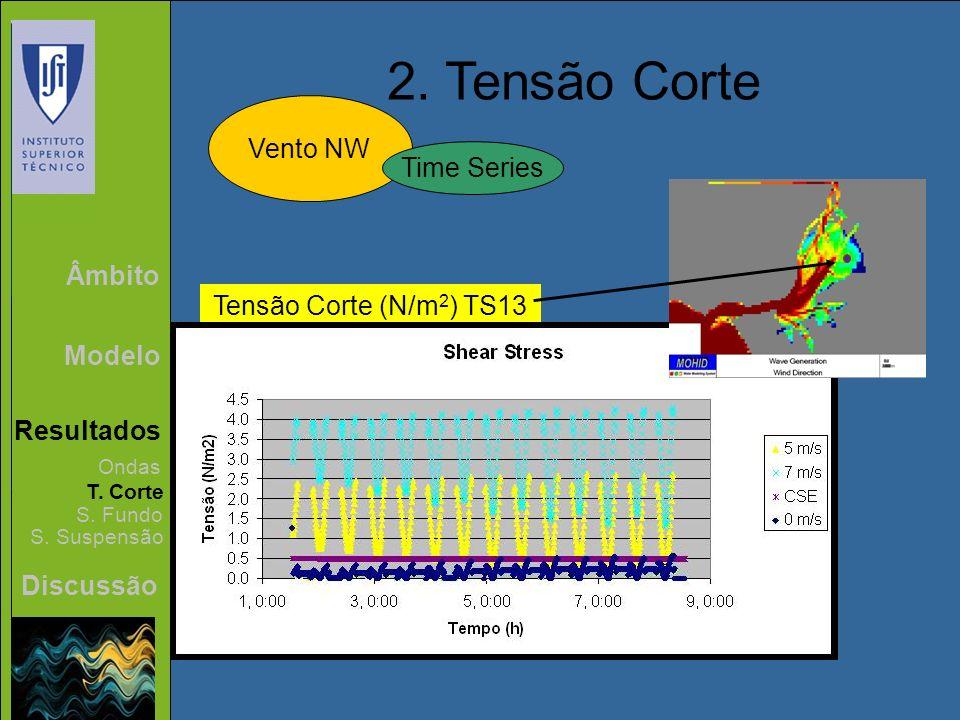Âmbito Modelo Resultados Discussão 2. Tensão Corte Vento NW Ondas T. Corte S. Fundo S. Suspensão Time Series Tensão Corte (N/m 2 ) TS13