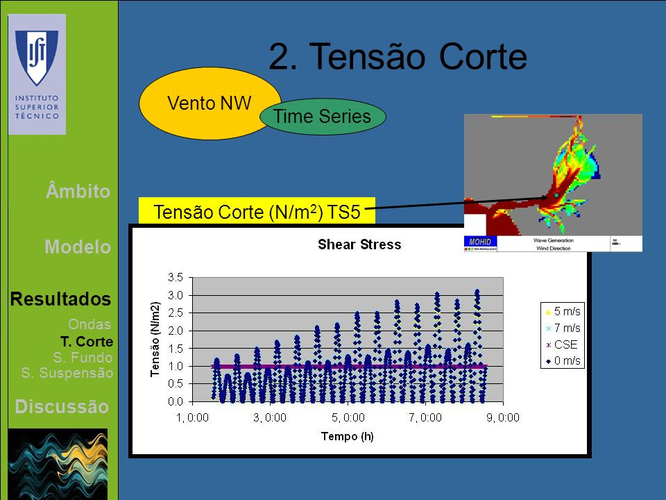 Âmbito Modelo Resultados Discussão 2. Tensão Corte Vento NW Ondas T. Corte S. Fundo S. Suspensão Time Series Tensão Corte (N/m 2 ) TS5