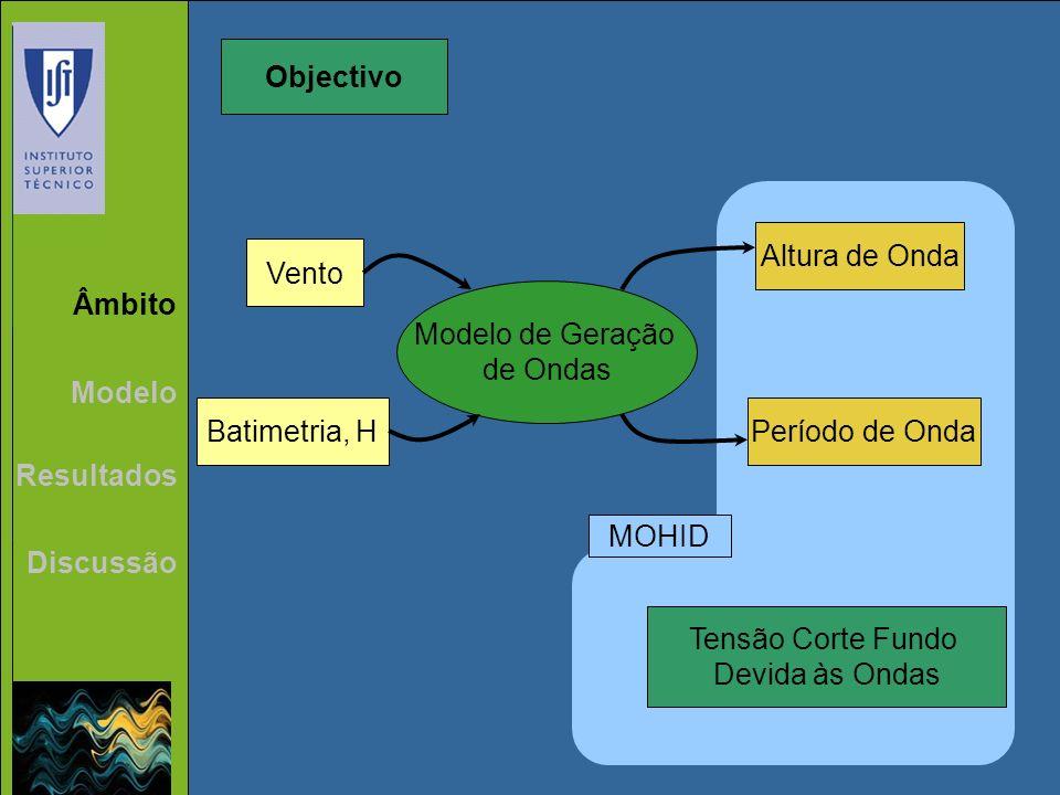 Âmbito Modelo Resultados Discussão Objectivo Modelo de Geração de Ondas Vento Batimetria, H Altura de Onda Período de Onda Tensão Corte Fundo Devida à