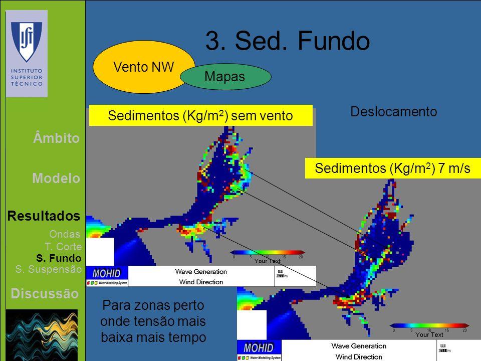 Âmbito Modelo Resultados Discussão 3. Sed. Fundo Vento NW Ondas T. Corte S. Fundo S. Suspensão Mapas Sedimentos (Kg/m 2 ) sem vento Sedimentos (Kg/m 2