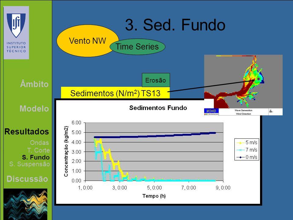 Âmbito Modelo Resultados Discussão 3. Sed. Fundo Vento NW Ondas T. Corte S. Fundo S. Suspensão Time Series Sedimentos (N/m 2 ) TS13 Erosão