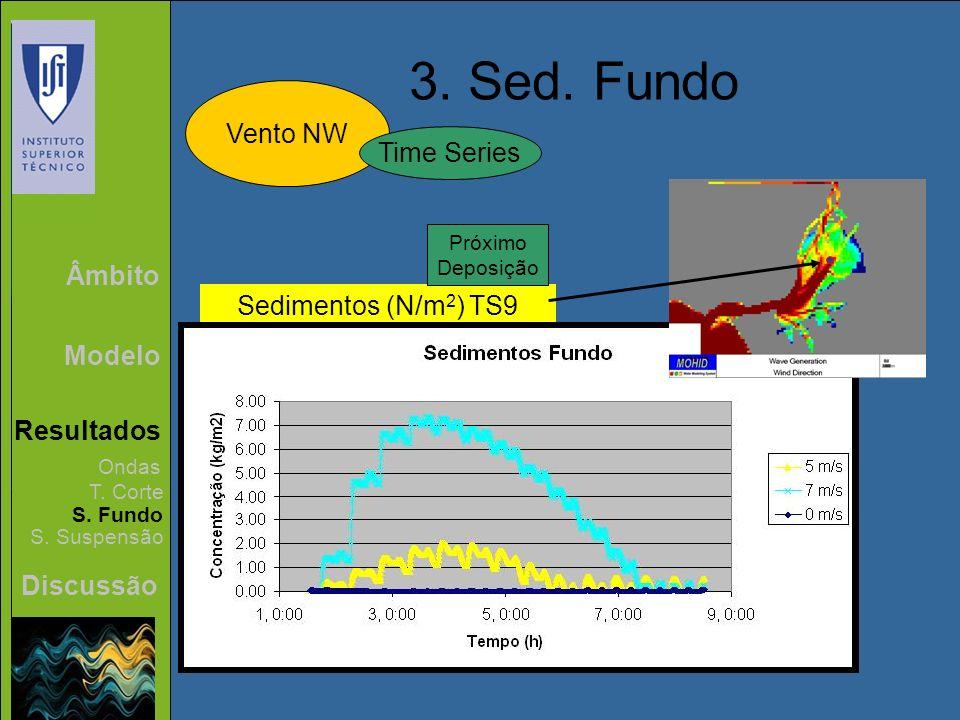 Âmbito Modelo Resultados Discussão 3. Sed. Fundo Vento NW Ondas T. Corte S. Fundo S. Suspensão Time Series Sedimentos (N/m 2 ) TS9 Próximo Deposição