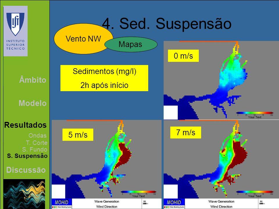 Âmbito Modelo Resultados Discussão 4. Sed. Suspensão Vento NW Ondas T. Corte S. Fundo S. Suspensão Mapas Sedimentos (mg/l) 2h após início 0 m/s 5 m/s