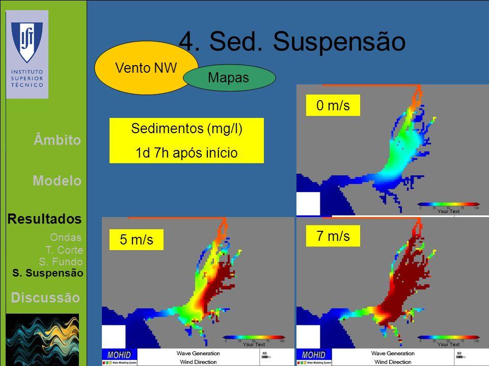 Âmbito Modelo Resultados Discussão 4. Sed. Suspensão Vento NW Ondas T. Corte S. Fundo S. Suspensão Mapas Sedimentos (mg/l) 1d 7h após início 0 m/s 5 m