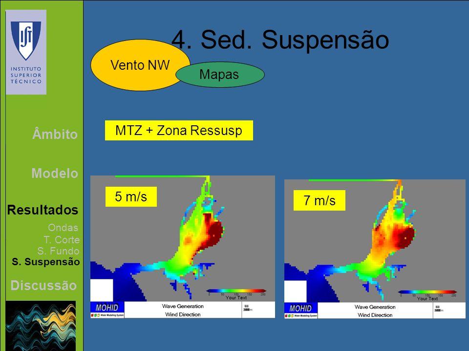 Âmbito Modelo Resultados Discussão 4. Sed. Suspensão Vento NW Ondas T. Corte S. Fundo S. Suspensão Mapas MTZ + Zona Ressusp 5 m/s 7 m/s