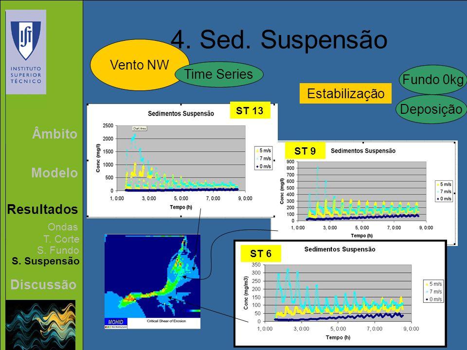 Âmbito Modelo Resultados Discussão 4. Sed. Suspensão Vento NW Ondas T. Corte S. Fundo S. Suspensão Time Series ST 13 ST 9 ST 6 Estabilização Fundo 0kg