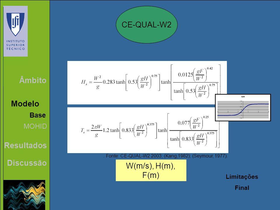 Âmbito Modelo Resultados Discussão CE-QUAL-W2 Base MOHID W(m/s), H(m), F(m) Limitações Final. Fonte: CE-QUAL-W2 2003; (Kang,1982); (Seymour, 1977).