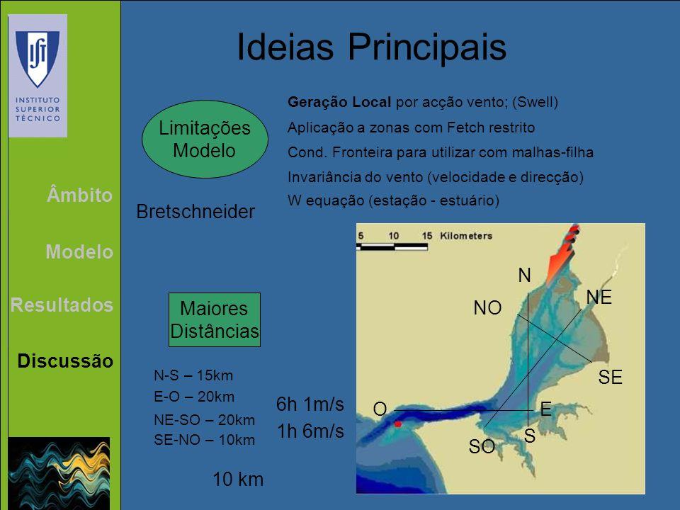 Âmbito Modelo Resultados Discussão Ideias Principais Limitações Modelo Geração Local por acção vento; (Swell) Aplicação a zonas com Fetch restrito Con
