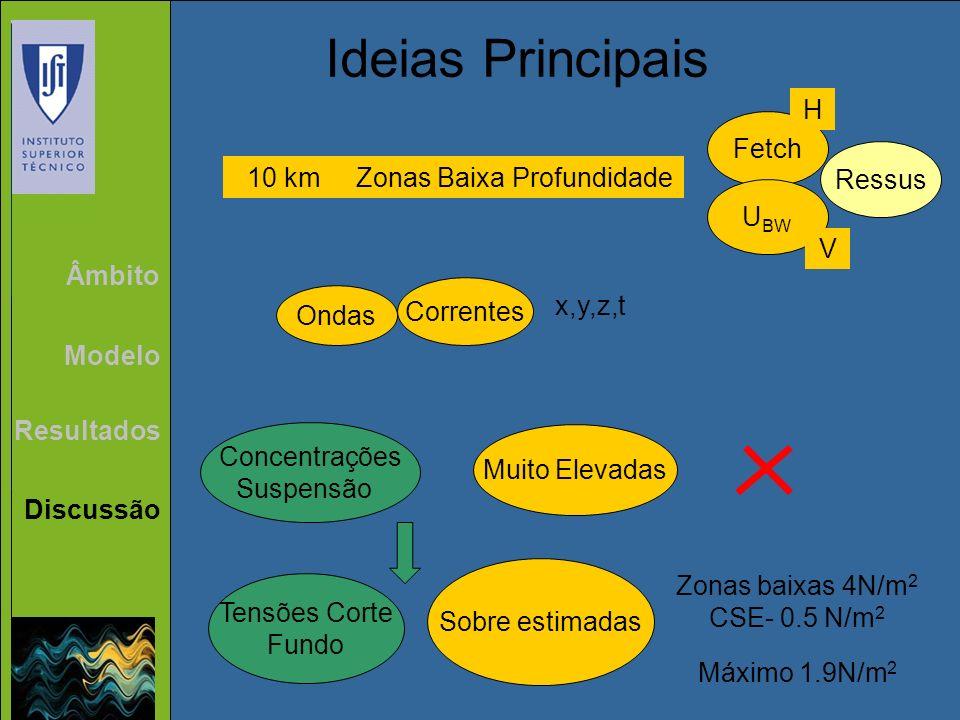 Âmbito Modelo Resultados Discussão Ideias Principais Concentrações Suspensão Muito Elevadas Tensões Corte Fundo Sobre estimadas Zonas baixas 4N/m 2 CS