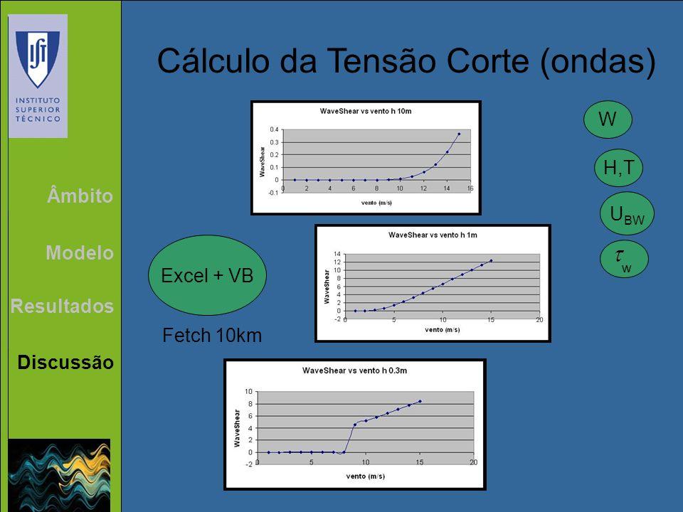 Âmbito Modelo Resultados Discussão Cálculo da Tensão Corte (ondas) Excel + VB Fetch 10km W H,T U BW w