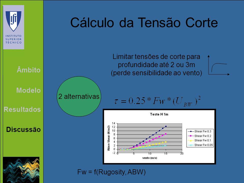 Âmbito Modelo Resultados Discussão Cálculo da Tensão Corte 2 alternativas Limitar tensões de corte para profundidade até 2 ou 3m (perde sensibilidade