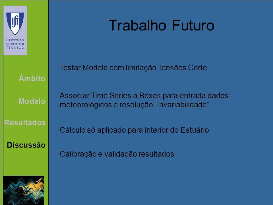 Âmbito Modelo Resultados Discussão Trabalho Futuro Testar Modelo com limitação Tensões Corte Associar Time Series a Boxes para entrada dados meteoroló