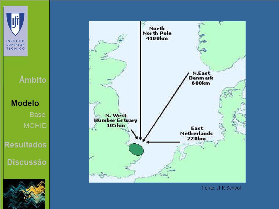 Âmbito Modelo Resultados Discussão Base MOHID. Fonte: JFK School