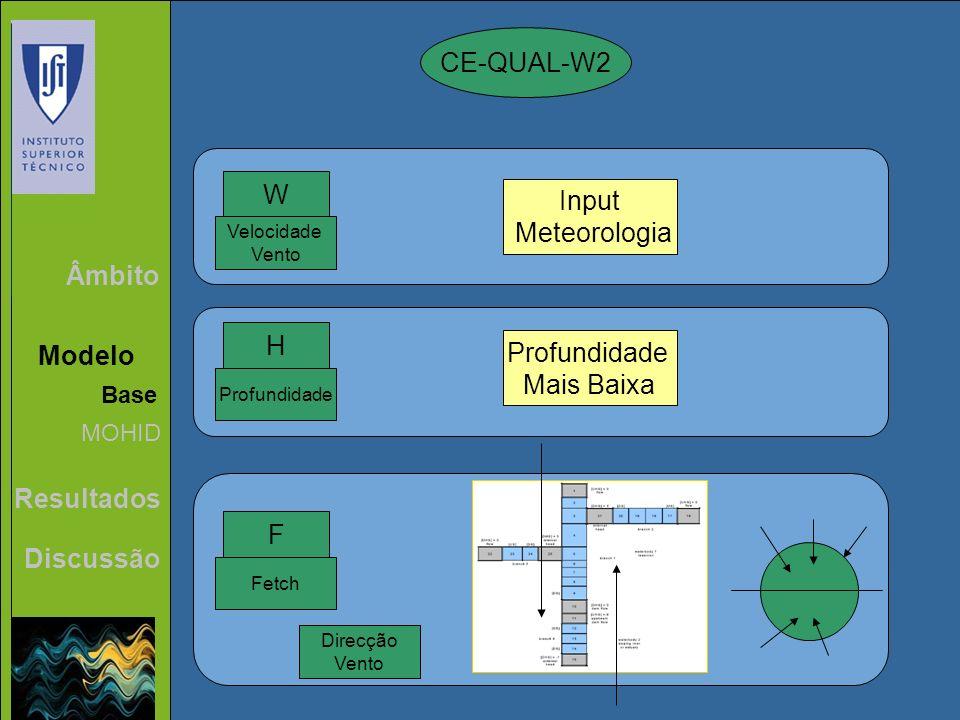 Âmbito Modelo Resultados Discussão Base MOHID CE-QUAL-W2 W Input Meteorologia Velocidade Vento Profundidade H Mais Baixa F Fetch Direcção Vento