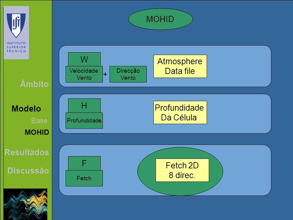 Âmbito Modelo Resultados Discussão Base MOHID W Atmosphere Data file Velocidade Vento Profundidade H Da Célula F Fetch Direcção Vento + Fetch 2D 8 dir