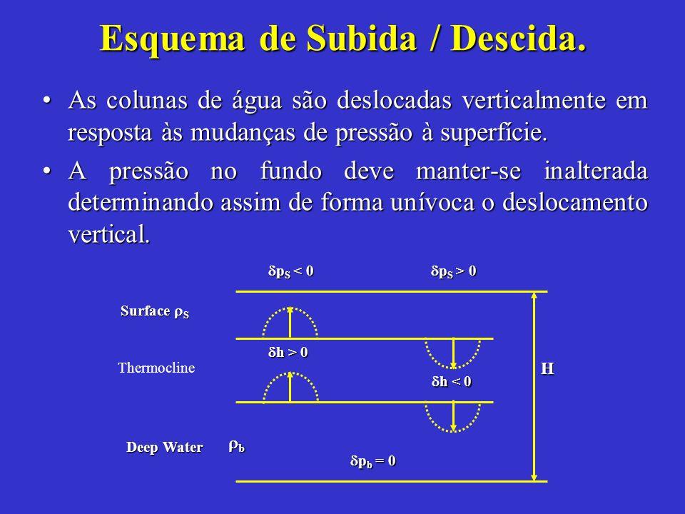 Esquema de Subida / Descida. As colunas de água são deslocadas verticalmente em resposta às mudanças de pressão à superfície.As colunas de água são de
