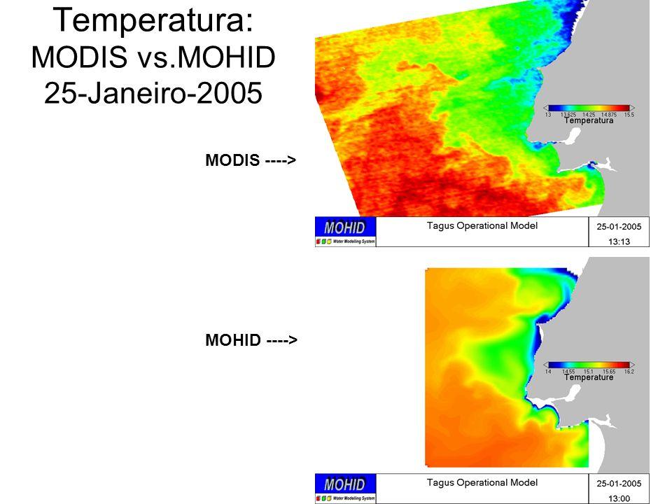 MODIS ----> MOHID ----> Temperatura: MODIS vs.MOHID 25-Janeiro-2005