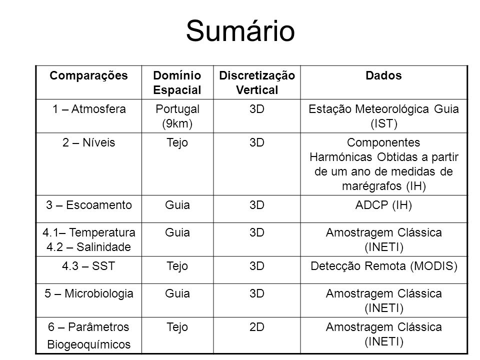 Sumário ComparaçõesDomínio Espacial Discretização Vertical Dados 1 – AtmosferaPortugal (9km) 3DEstação Meteorológica Guia (IST) 2 – NíveisTejo3DCompon
