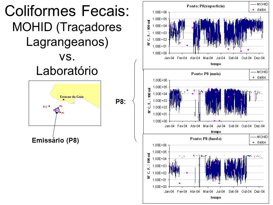 Emissário (P8) Coliformes Fecais: MOHID (Traçadores Lagrangeanos) vs. Laboratório P8: