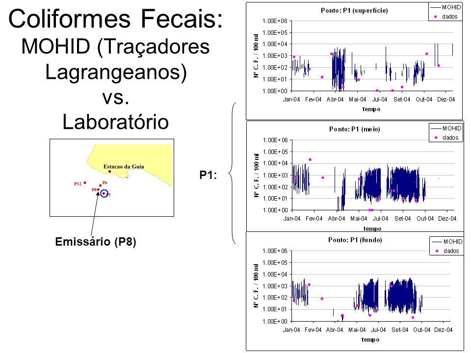 Emissário (P8) Coliformes Fecais: MOHID (Traçadores Lagrangeanos) vs. Laboratório P1: