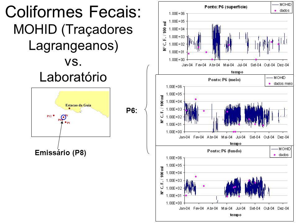 Emissário (P8) Coliformes Fecais: MOHID (Traçadores Lagrangeanos) vs. Laboratório P6: